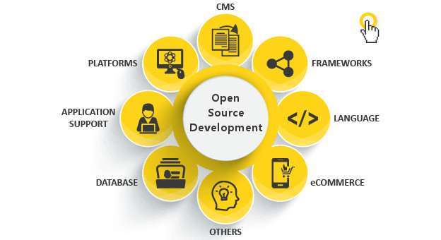 OPEN SOURCE DEVELOPMENT